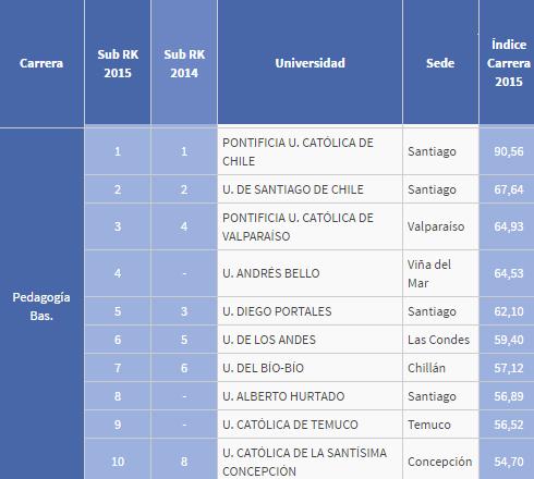 ranking_2015_1